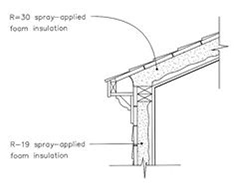 Vapor Venting An Unvented Roof In Praise Of Belts And Suspenders together with Initial Section Sketch Floor And External Wall Initial Process additionally Roof Framing V14 further How Build Closet Attic further Cm9vZiBoZWFkd2FsbCBmbGFzaGluZw. on roofing details